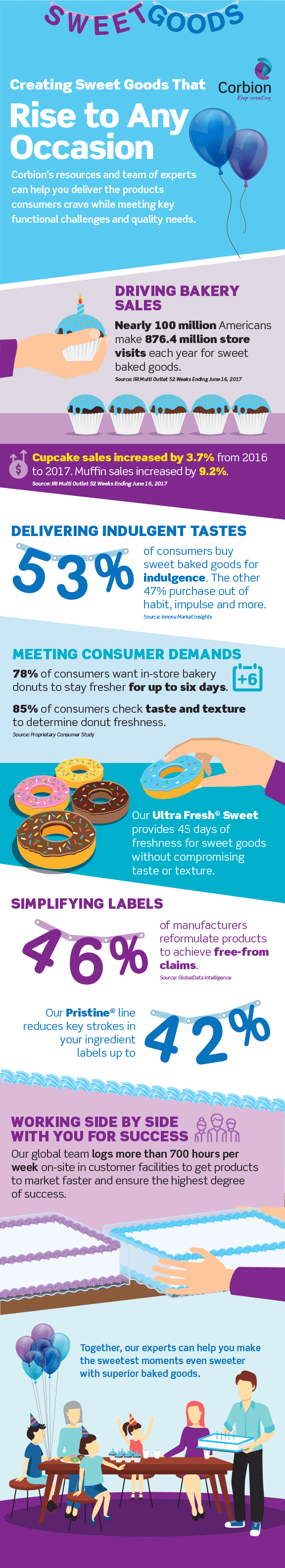 infographic for sweet goods