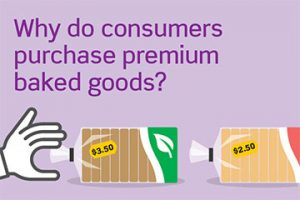 Why do consumers purchase premium baked goods?