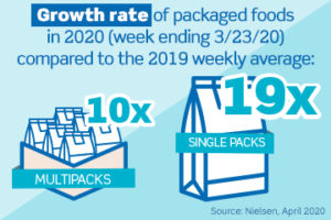 The Impact on Consumer Food Purchases