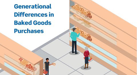 How Different Generations Purchase Baked Goods